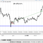 FX手法,逆張り,検証(GBP/JPY,2018年,1時間足)
