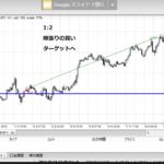 FX手法,順張り,検証(GBP/JPY,2018年,1時間足)