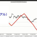 日々のFXチャート分析